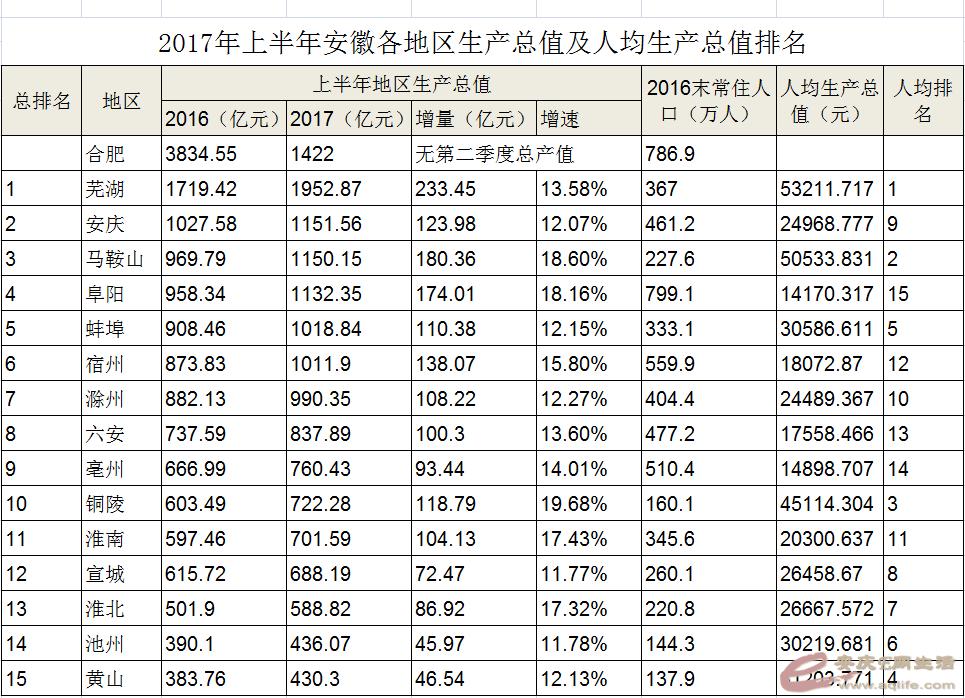 安徽潜山gdp排名_2019年一季度各县GDP出炉,快看看潜山表现如何